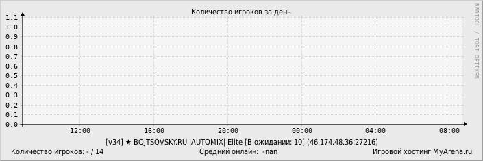 регистрация доменов в белоруссии